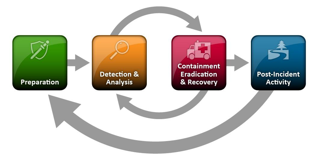 NIST incident response lifecycle: Preparation; Detection & Analysis; Containment, Eradication, & Recovery; Post-Incident Analysis